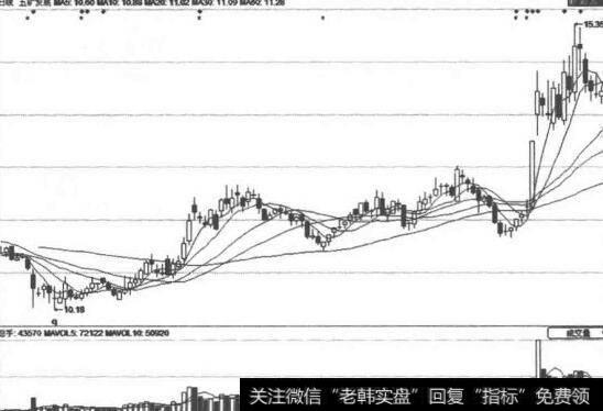 [均线选股公式]利用均线指标选股—均线指标图例