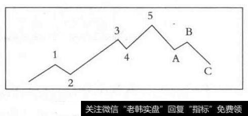 波浪理论三大铁律|波浪理论的基本内容
