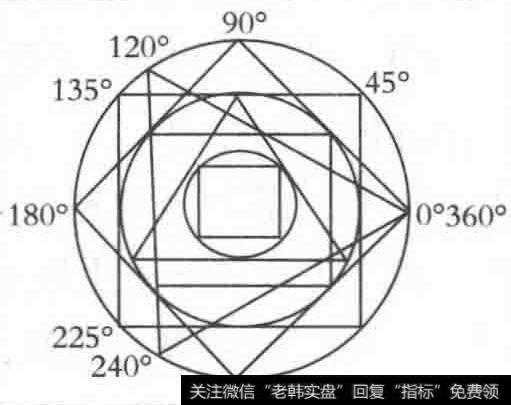 【江恩角度线的画法】江恩角度线的画法