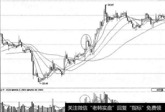 如何买入股票|三大买入时机详解