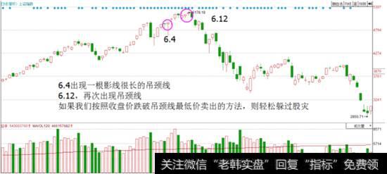 股市连跌|股市炼金术:逃顶信号之吊颈线