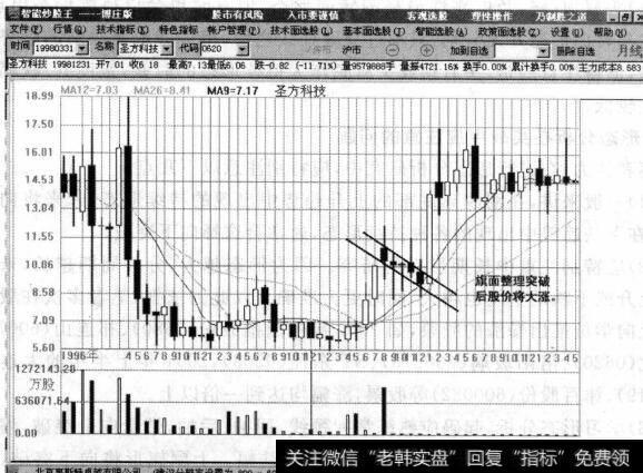 江恩看盘|江恩股票买入原则