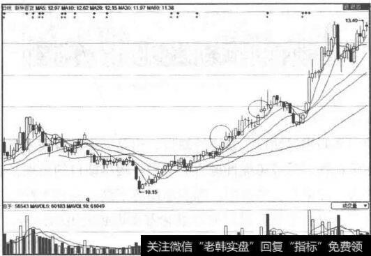 [中國市場走勢]如何結合市場走勢選股