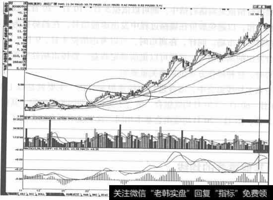 短线选股200日均线|短线选股200日均线的作用