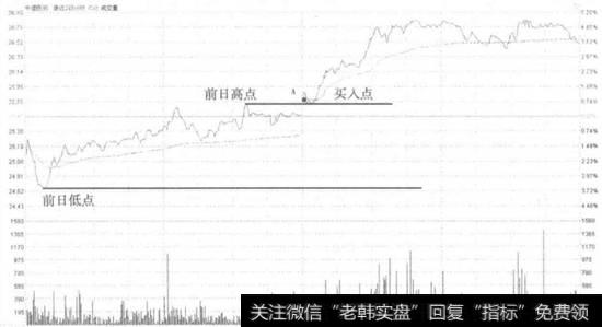 中国医药股票|中国医药分时前日区间升破买入走势看盘和操盘