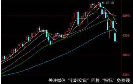 [股市成交量怎么看]怎么看专家对股市走势的预测