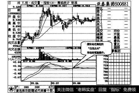 白龙出水股票图解_白龙出水,短线可为操作说明解读