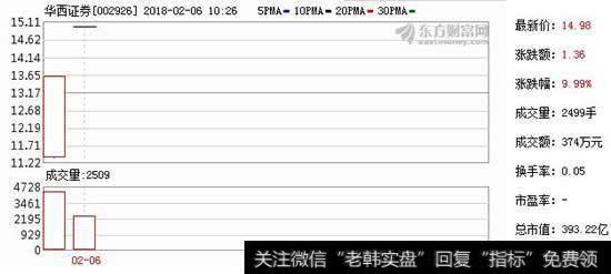 華西證券股票_華西證券昨登陸深交所成A股第30家上市券商