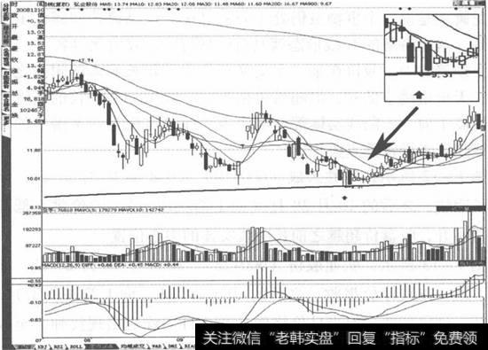 弘业股份(600128)走势图