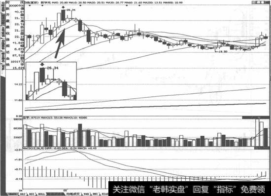 新华光(600184)走势图
