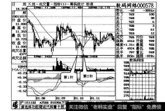 股票双针探底_双针探底,后市可期案例二解析