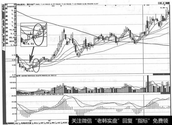 红三兵k线形态组合详解_步步为营K线组合形态短线选股