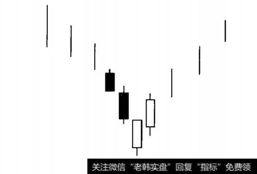 红三兵k线形态组合详解_短兵相接K线组合形态短线选股