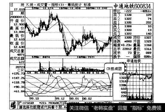 【crm】CR低位扭成团,买进股票不商量案例一解析