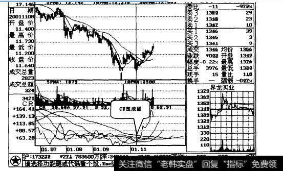 [crm]CR低位扭成团,买进股票不商量案例二解析