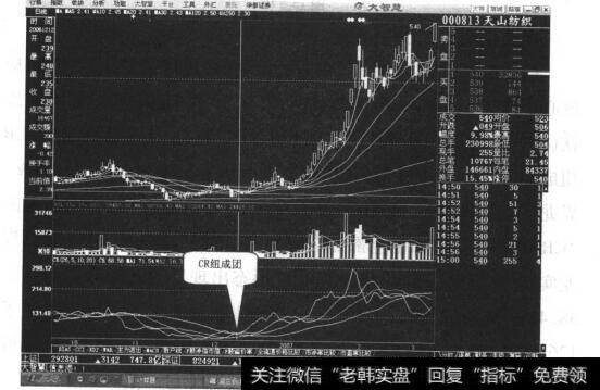 crm|CR低位扭成团,买进股票不商量案例三解析