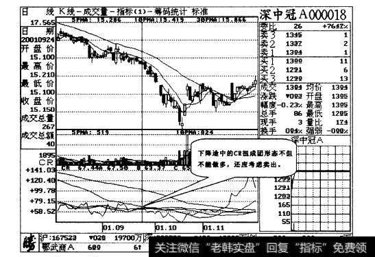 crm_CR低位扭成团,买进股票不商量操作说明解读