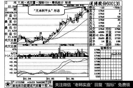 【平頭哥半導體公司股票】兄弟剃平頭,股票不能留案例三解析