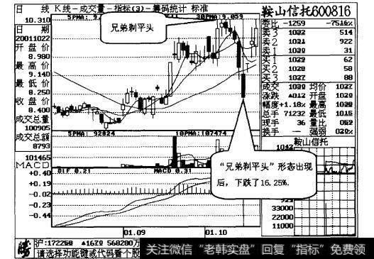 [平头哥半导体公司股票]兄弟剃平头,股票不能留操作说明解读