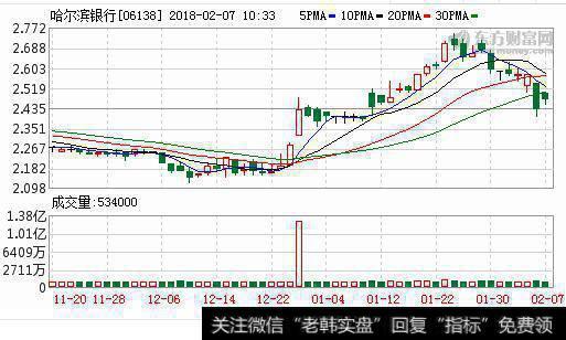 【a股ipo是什么】冲刺A股IPO关键期 哈尔滨银行一日连收两张罚单