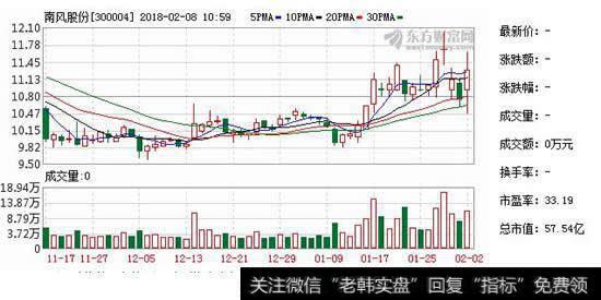 【南风股份股票】南风股份投下3亿元 IPO募投项目效益不及预期