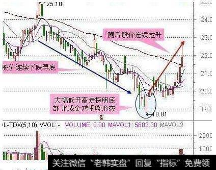 【股票短线操作】短线操作的核心精髓