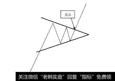 12种绝佳买入形态k线图_K线形态中的买入信号:买点5上升三角形
