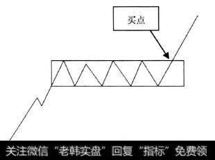 12种绝佳买入形态k线图|K线形态中的买入信号:买点6突破矩形