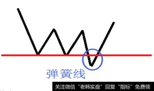 """股市连跌_股市炼金术:为你揭秘短线爆发的信号—""""弹簧线""""!"""