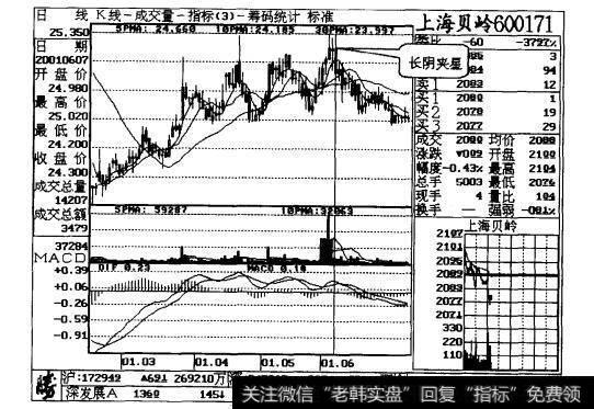 【长阴短柱】长阴夹星,股价降温案例二详解