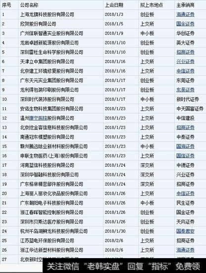 朝歌数码科技股份有限公司|朝歌数码上市失利 东兴证券新年初尝保荐败绩