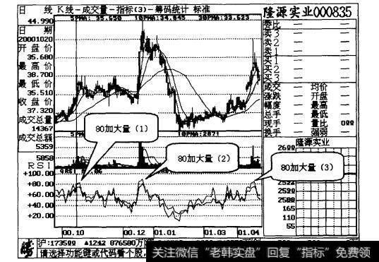 股票大量资金|加大量,股票应抛光案例二解读