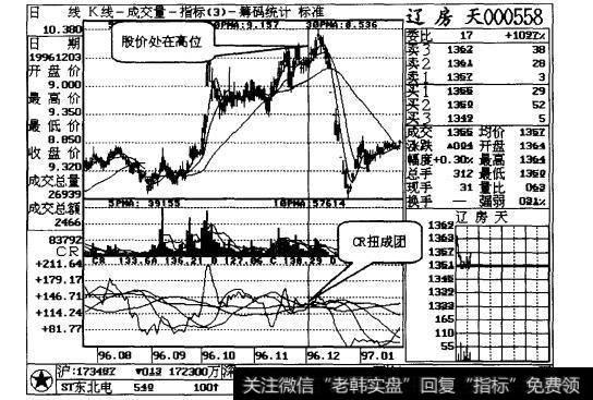 成人高考报名时间|CR高位扭成团,卖出股票不商量案例一解读