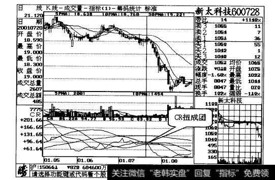 【成人高考报名时间】CR高位扭成团,卖出股票不商量案例二解读