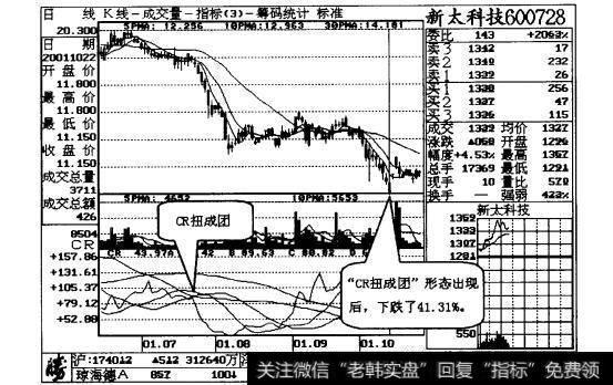 成人高考报名时间_CR高位扭成团,卖出股票不商量操作说明解读