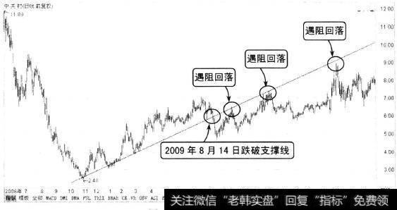 【关于趋势线和支撑线】趋势线的原理:支撑线与压力线的转化