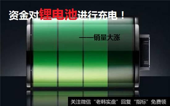 【涨停板预测的个人展示页】涨停板预测:锂电池行情再起 40亿资金涌入 节前布局注意四个原则