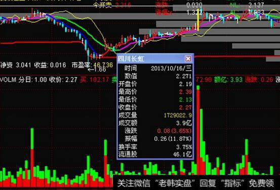 多空布林线指标|利用布林线指标判断股价变化