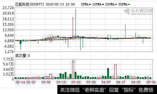 公司ipo股票怎么办_拟IPO公司芯能科技营收下降净利反增至1.16亿