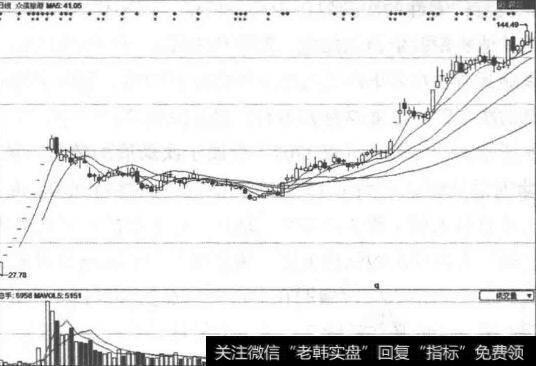股票今天热点板块|在热点板块中寻找黑马股的选股技巧