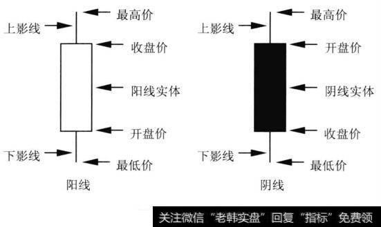 k线选股技巧图解_K线选股技巧