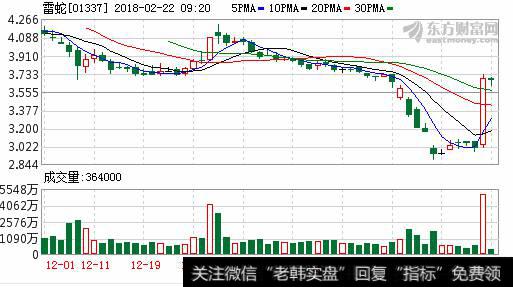 尤文股价又大涨_雷蛇股价大涨23% 创上市以来单日最大涨幅