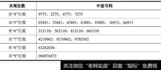 300741华宝股份_华宝股份与润建通信网上申购中签号出炉