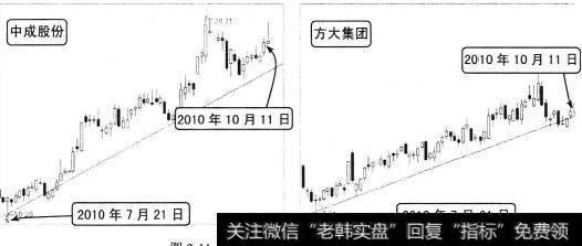 趋势线的正确画法步骤|趋势线的原理:趋势线的斜率