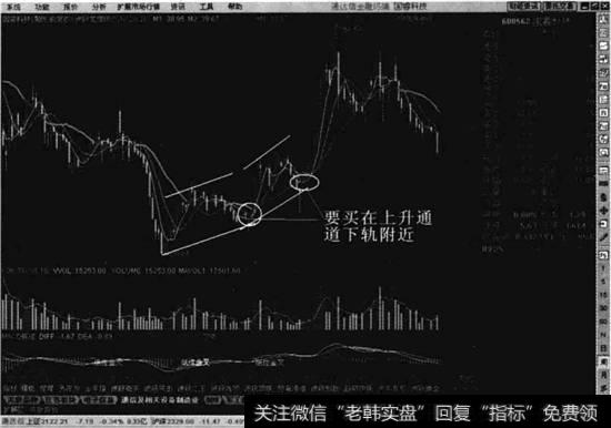 [股票如何做波段]如何提高波段买点准确率
