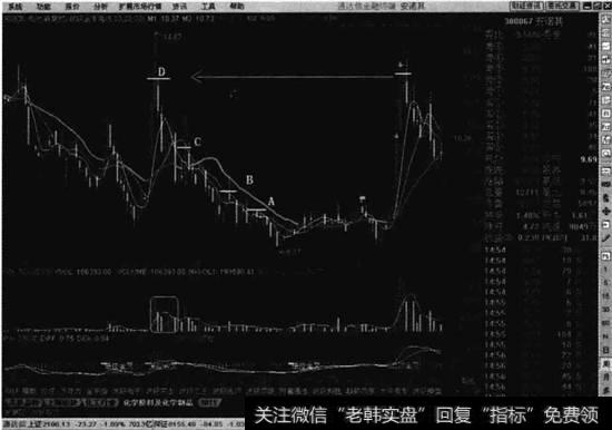 [股票如何做波段]如何提高波段卖点的成功率