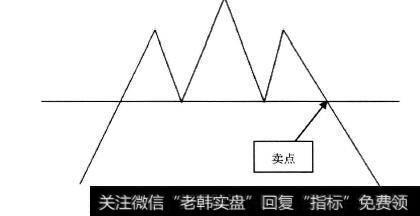 k线图的26个卖出形态_K线形态中的卖出信号:卖点2头肩顶