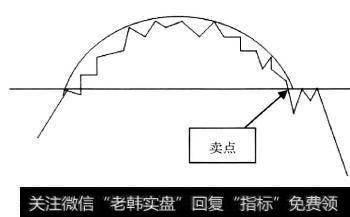 k线图的26个卖出形态|K线形态中的卖出信号:卖点3圆弧顶