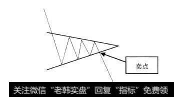 【k线图的26个卖出形态】K线形态中的卖出信号:卖点4下跌途中对称三角形
