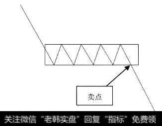 k线图的26个卖出形态_K线形态中的卖出信号:卖点6跌破矩形